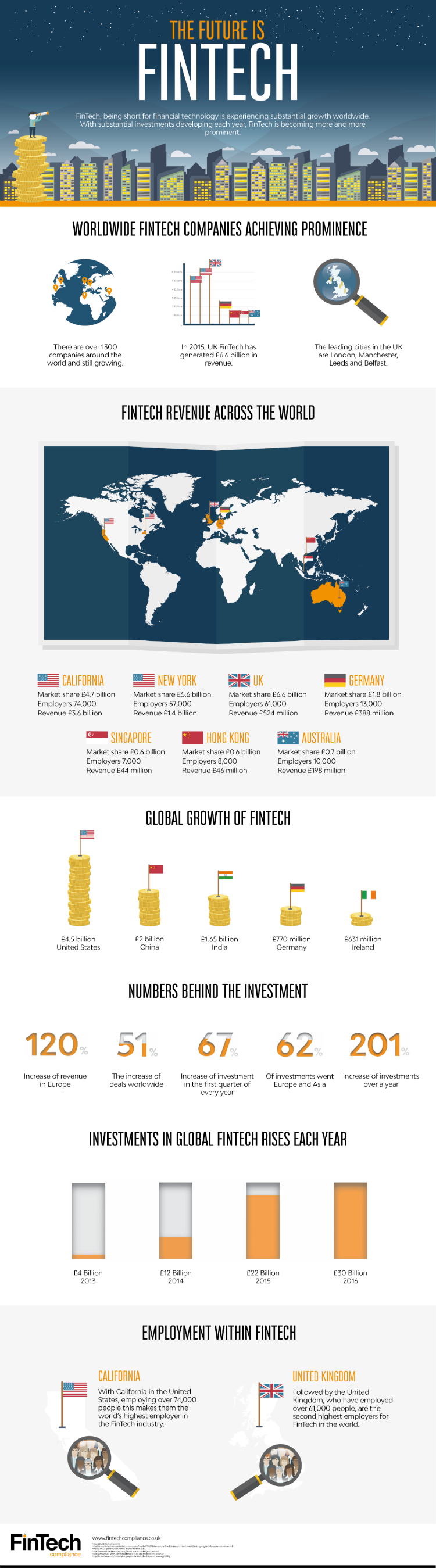 Fintech Compliance Infographic 1
